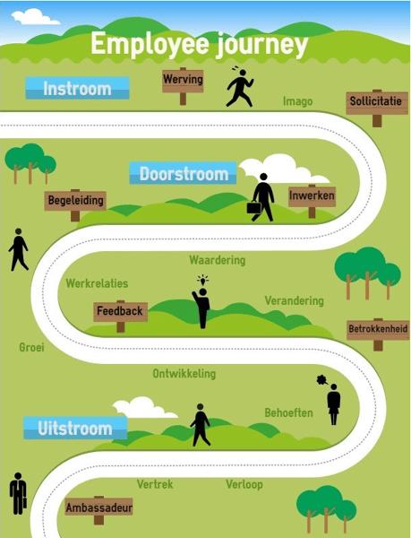employee-journey-hrnetwerk